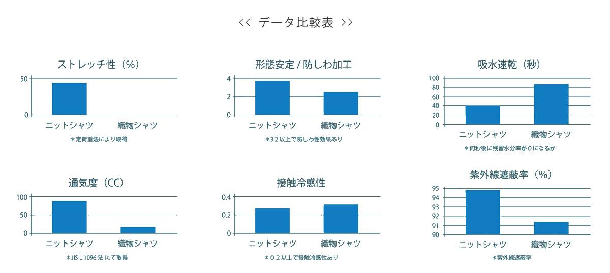 コンフィールデータ比較